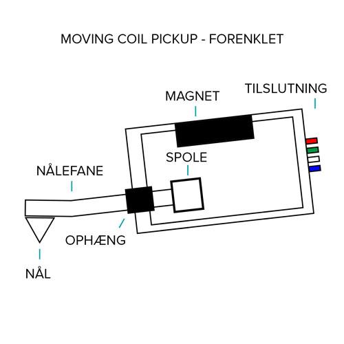 Tegning af moving coil pickup til pladespiller