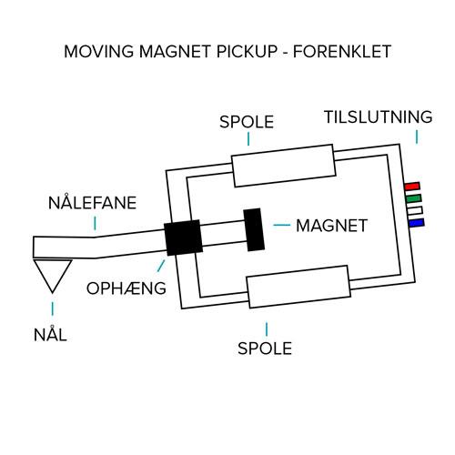 Tegning af moving magnet pickup til pladespiller