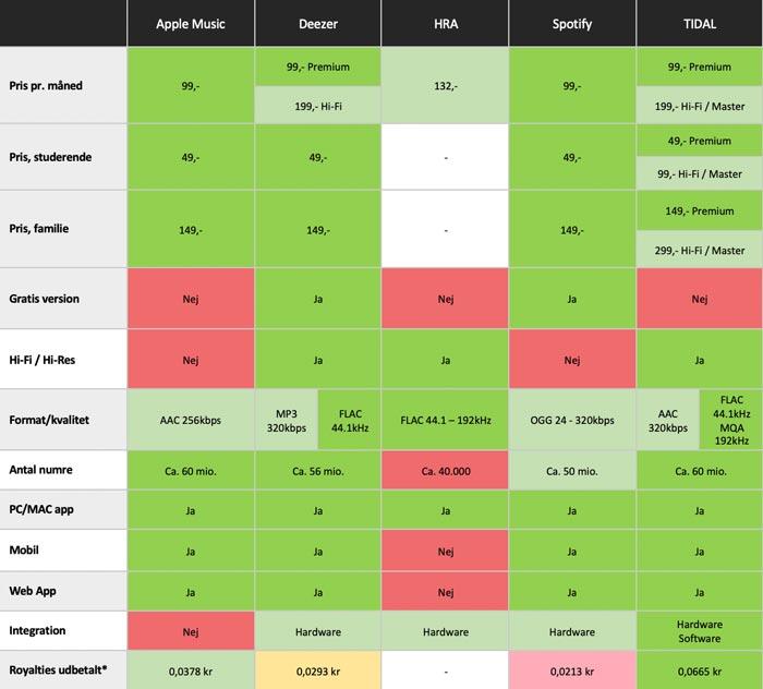 Tabel med oversigt over priser og funktioner på musiktjenester